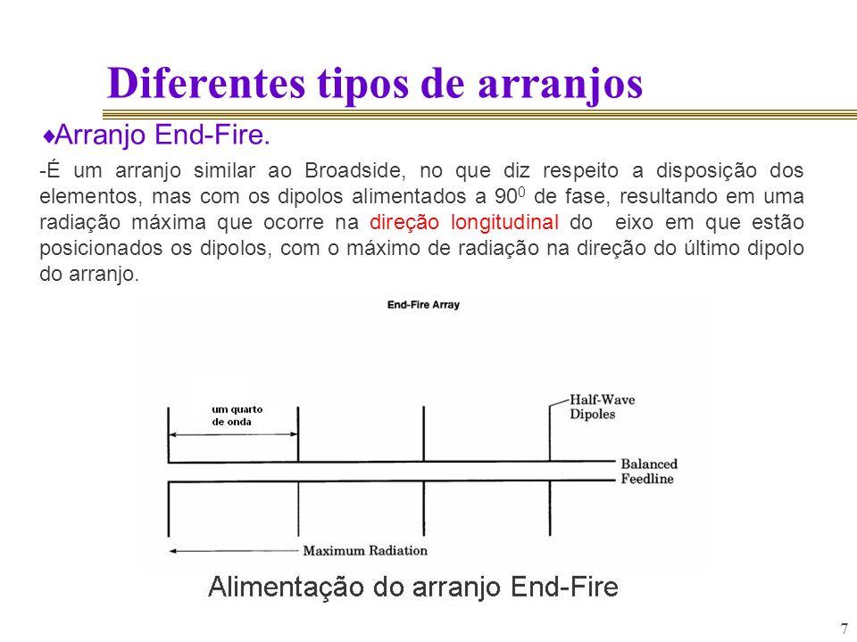 7 Diferentes tipos de arranjos Arranjo End-Fire. -É um arranjo similar ao Broadside, no que diz respeito a disposição dos elementos, mas com os dipolo
