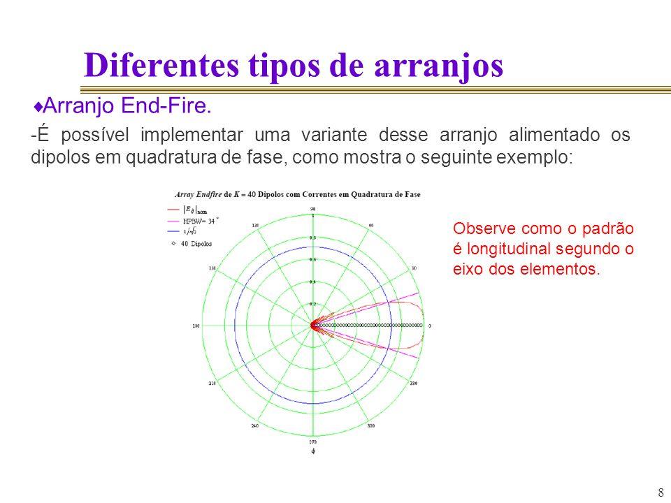 8 Diferentes tipos de arranjos Arranjo End-Fire. -É possível implementar uma variante desse arranjo alimentado os dipolos em quadratura de fase, como