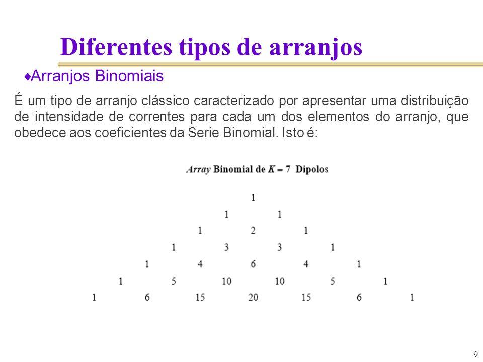 9 Diferentes tipos de arranjos Arranjos Binomiais É um tipo de arranjo clássico caracterizado por apresentar uma distribuição de intensidade de corren