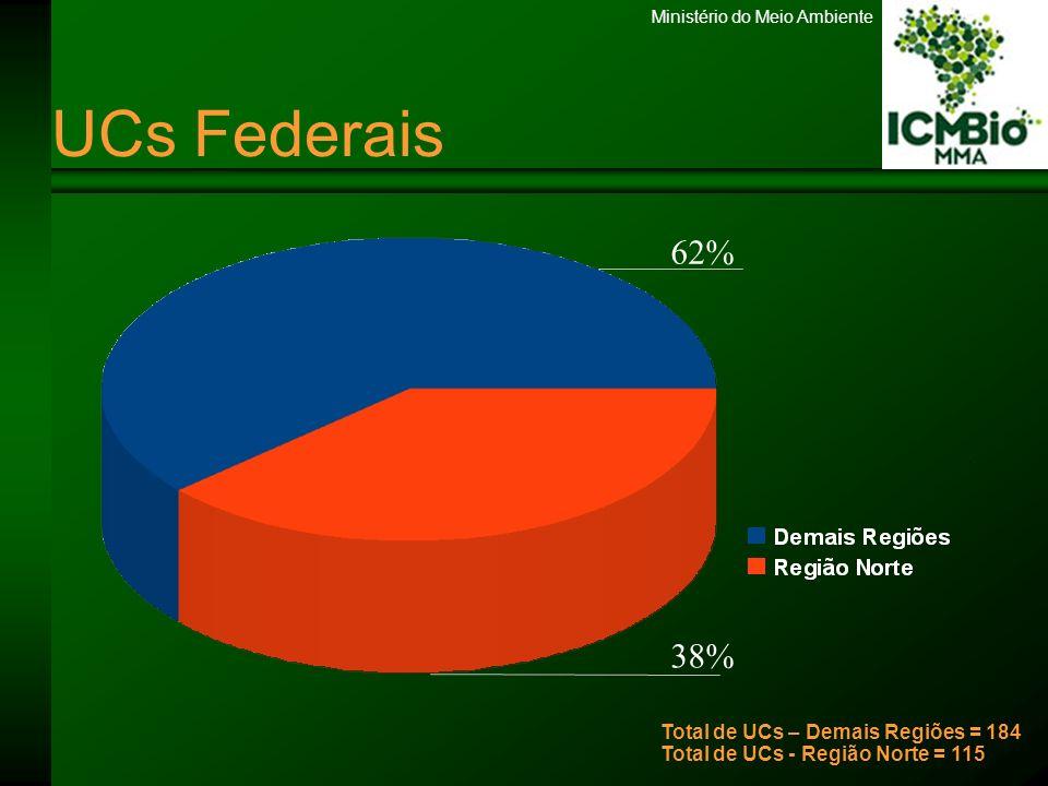 Ministério do Meio Ambiente Área das UCs 21,7% 78,3% Total de Área de todas as UCs – 77 milhões Total de Área de Ucs da Região Norte – 60.376.525 milhões