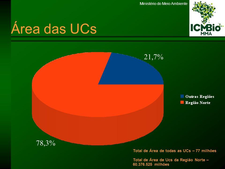 Ministério do Meio Ambiente Relação Servidor X Área Sistema Federal 01 servidor 84.000 ha Bioma Amazônia 01 servidor 229.568 ha