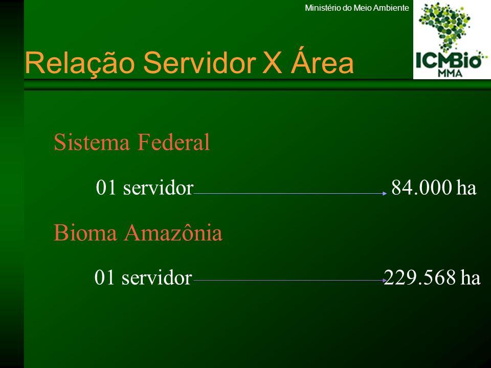 Ministério do Meio Ambiente Implementação de UC no Bioma Amazônia Planejamento 20 Unidades com Plano de Manejo 04 Acre; 04 Amazonas; 06 Pará; 04 Rondônia; 01 Roraima; 01 Tocantins.