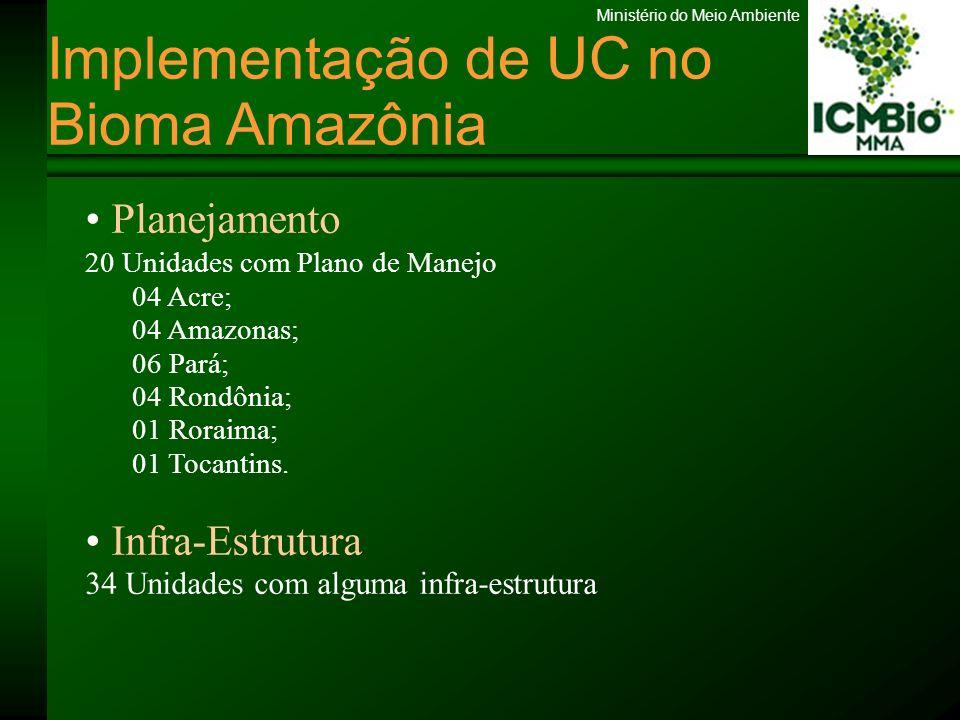 Ministério do Meio Ambiente Implementação de UC no Bioma Amazônia Planejamento 20 Unidades com Plano de Manejo 04 Acre; 04 Amazonas; 06 Pará; 04 Rondô