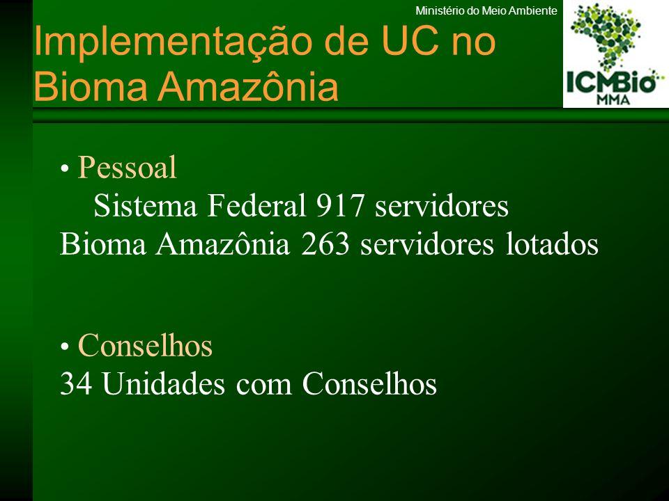 Ministério do Meio Ambiente Implementação de UC no Bioma Amazônia Pessoal Sistema Federal 917 servidores Bioma Amazônia 263 servidores lotados Conselh
