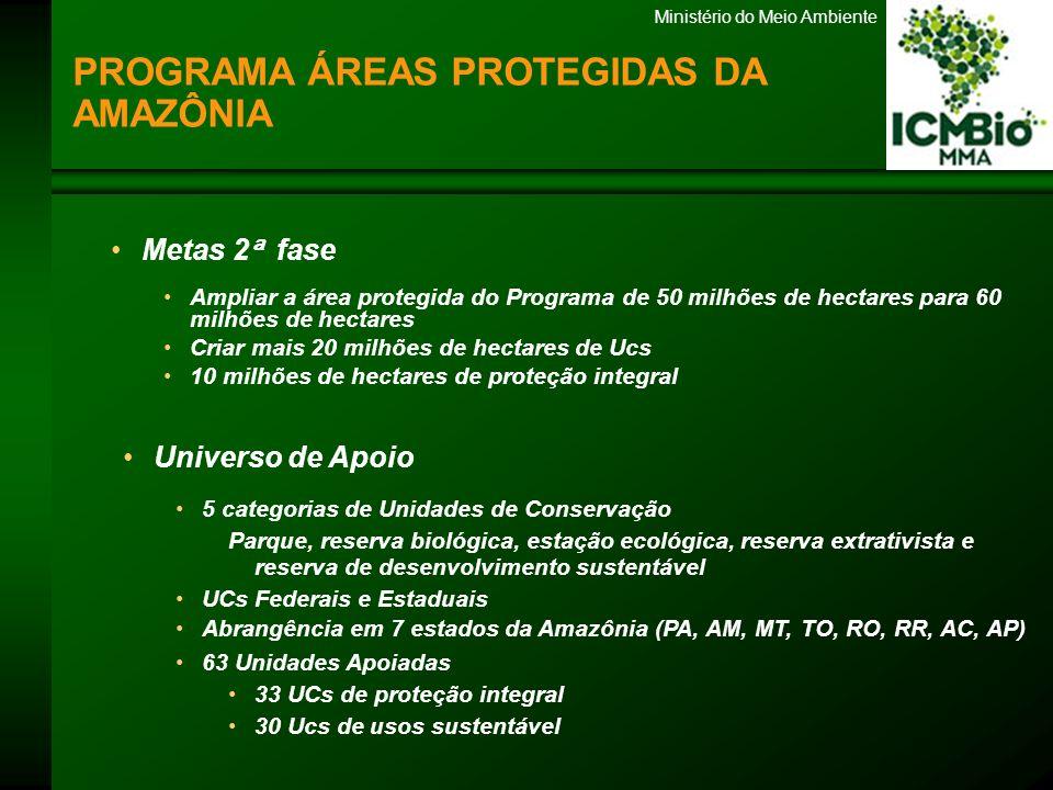 Ministério do Meio Ambiente Metas 2 ª fase Ampliar a área protegida do Programa de 50 milhões de hectares para 60 milhões de hectares Criar mais 20 mi