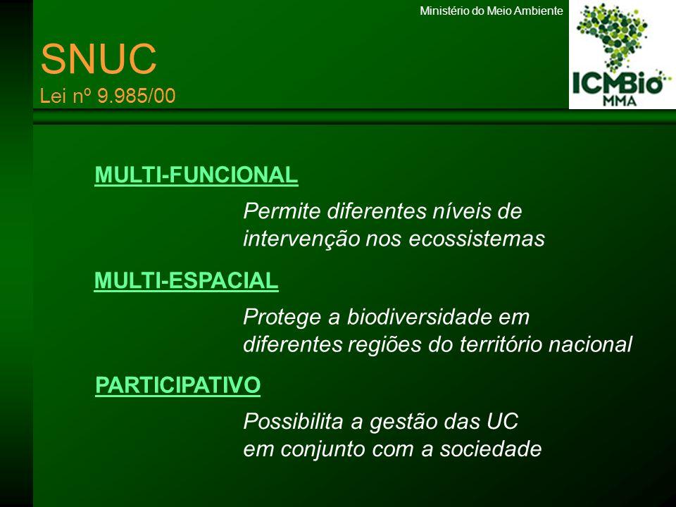Ministério do Meio Ambiente SNUC Lei nº 9.985/00 MULTI-FUNCIONAL MULTI-ESPACIAL PARTICIPATIVO Permite diferentes níveis de intervenção nos ecossistema