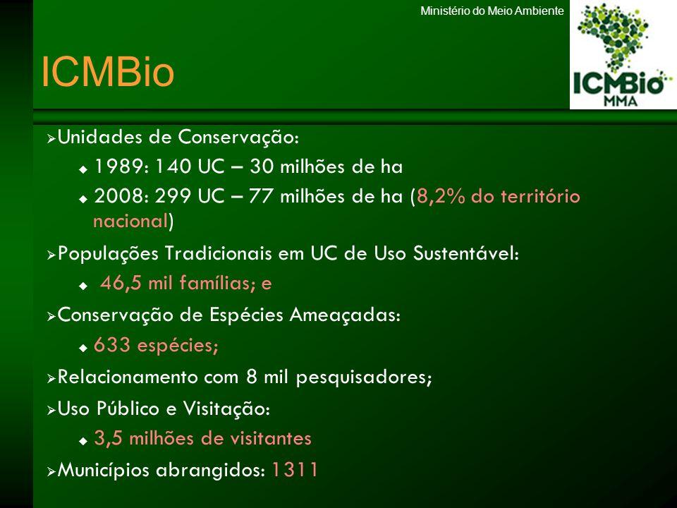 Ministério do Meio Ambiente ICMBio Unidades de Conservação: 1989: 140 UC – 30 milhões de ha 2008: 299 UC – 77 milhões de ha (8,2% do território nacion