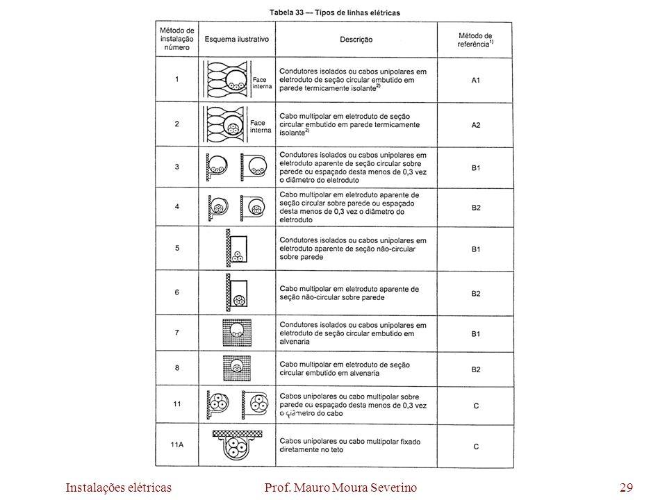 Instalações elétricas Prof. Mauro Moura Severino29