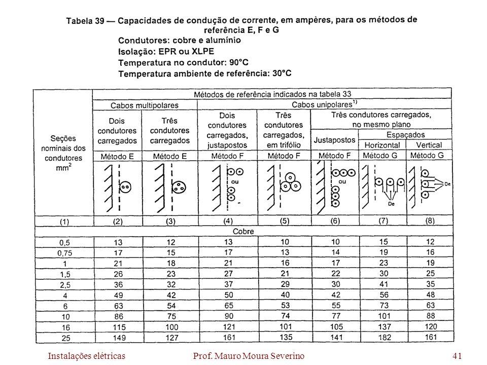Instalações elétricas Prof. Mauro Moura Severino41