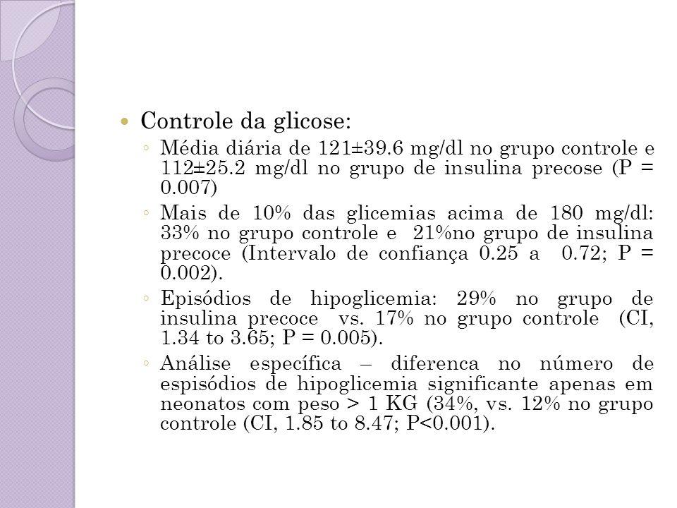 Controle da glicose: Média diária de 121±39.6 mg/dl no grupo controle e 112±25.2 mg/dl no grupo de insulina precose (P = 0.007) Mais de 10% das glicem