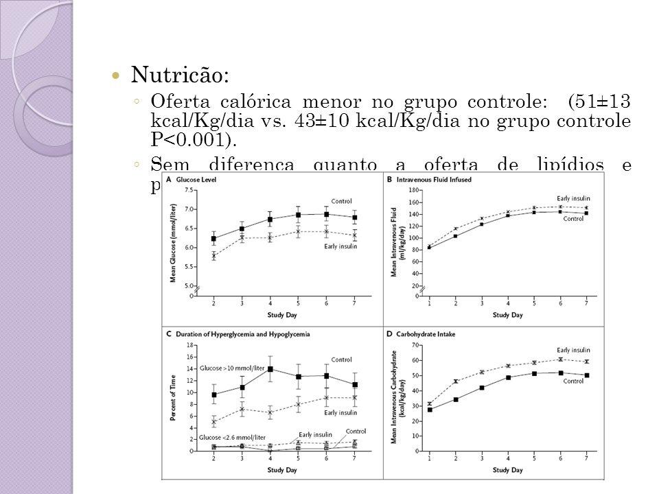 Nutricão: Oferta calórica menor no grupo controle: (51±13 kcal/Kg/dia vs. 43±10 kcal/Kg/dia no grupo controle P<0.001). Sem diferença quanto a oferta