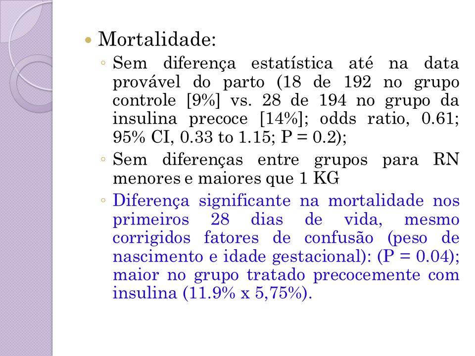 Mortalidade: Sem diferença estatística até na data provável do parto (18 de 192 no grupo controle [9%] vs. 28 de 194 no grupo da insulina precoce [14%