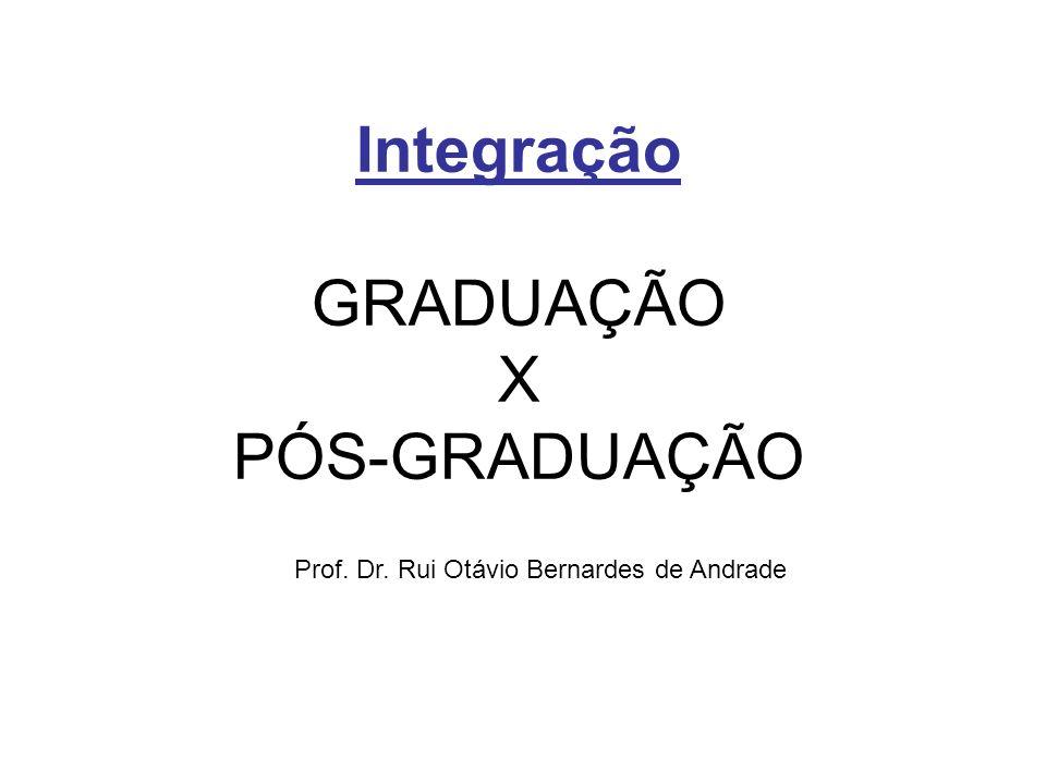 Integração GRADUAÇÃO X PÓS-GRADUAÇÃO Prof. Dr. Rui Otávio Bernardes de Andrade