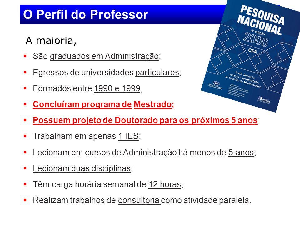 A maioria, O Perfil do Professor São graduados em Administração; Egressos de universidades particulares; Formados entre 1990 e 1999; Concluíram progra