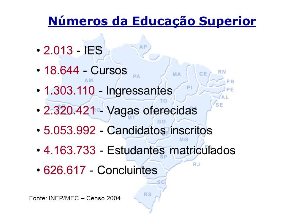 Números da Educação Superior 2.013 - IES 18.644 - Cursos 1.303.110 - Ingressantes 2.320.421 - Vagas oferecidas 5.053.992 - Candidatos inscritos 4.163.733 - Estudantes matriculados 626.617 - Concluintes Fonte: INEP/MEC – Censo 2004