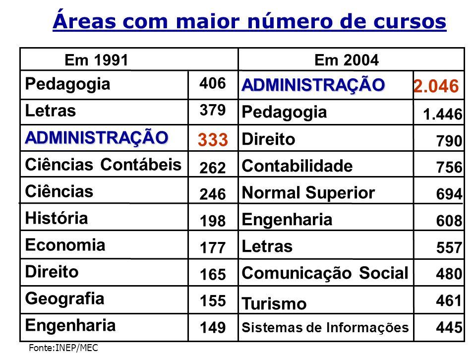 Áreas com maior número de cursos Fonte:INEP/MEC Em 1991Em 2004 Pedagogia LetrasADMINISTRAÇÃO Ciências Contábeis Ciências História Economia Direito Geo