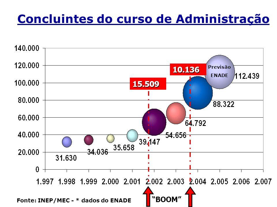 Concluintes do curso de Administração Fonte: INEP/MEC - * dados do ENADE Previsão ENADE BOOM 15.509 10.136