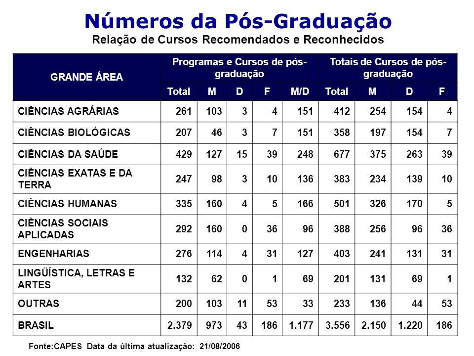 Números da Pós-Graduação Relação de Cursos Recomendados e Reconhecidos GRANDE ÁREA Programas e Cursos de pós- graduação Totais de Cursos de pós- gradu
