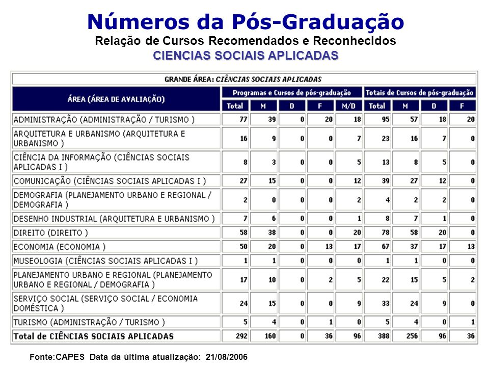 Números da Pós-Graduação Relação de Cursos Recomendados e Reconhecidos CIENCIAS SOCIAIS APLICADAS Fonte:CAPES Data da última atualização: 21/08/2006