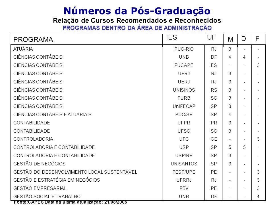 Números da Pós-Graduação Relação de Cursos Recomendados e Reconhecidos PROGRAMAS DENTRO DA ÁREA DE ADMINISTRAÇÃO Fonte:CAPES Data da última atualização: 21/08/2006 ATUÁRIAPUC-RIORJ3-- CIÊNCIAS CONTÁBEISUNBDF44- CIÊNCIAS CONTÁBEISFUCAPEES--3 CIÊNCIAS CONTÁBEISUFRJRJ3-- CIÊNCIAS CONTÁBEISUERJRJ3-- CIÊNCIAS CONTÁBEISUNISINOSRS3-- CIÊNCIAS CONTÁBEISFURBSC3-- CIÊNCIAS CONTÁBEISUniFECAPSP3-- CIÊNCIAS CONTÁBEIS E ATUARIAISPUC/SPSP4-- CONTABILIDADEUFPRPR3-- CONTABILIDADEUFSCSC3-- CONTROLADORIAUFCCE--3 CONTROLADORIA E CONTABILIDADEUSPSP55- CONTROLADORIA E CONTABILIDADEUSP/RPSP3-- GESTÃO DE NEGÓCIOSUNISANTOSSP3-- GESTÃO DO DESENVOLVIMENTO LOCAL SUSTENTÁVELFESP/UPEPE--3 GESTÃO E ESTRATÉGIA EM NEGÓCIOSUFRRJRJ--3 GESTÃO EMPRESARIALFBVPE--3 GESTÃO SOCIAL E TRABALHOUNBDF--4 PROGRAMA IESUF D F M