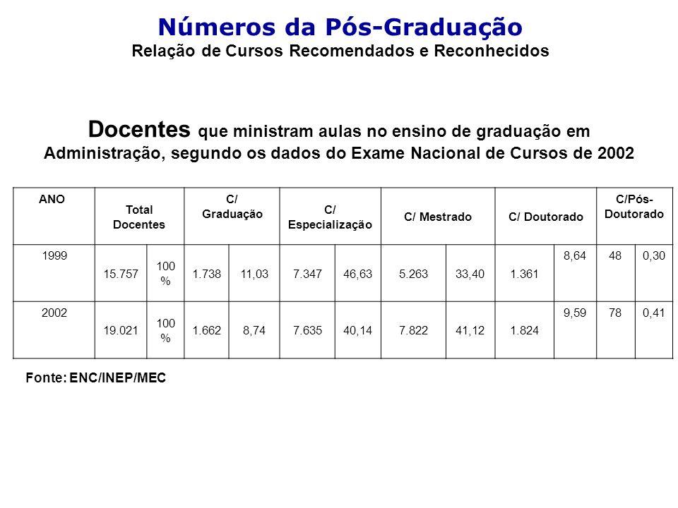 Números da Pós-Graduação Relação de Cursos Recomendados e Reconhecidos Docentes que ministram aulas no ensino de graduação em Administração, segundo os dados do Exame Nacional de Cursos de 2002 ANO Total Docentes C/ Graduação C/ Especialização C/ MestradoC/ Doutorado C/Pós- Doutorado 1999 15.757 100 % 1.73811,037.34746,635.26333,401.361 8,64480,30 2002 19.021 100 % 1.6628,747.63540,147.82241,121.824 9,59780,41 Fonte: ENC/INEP/MEC