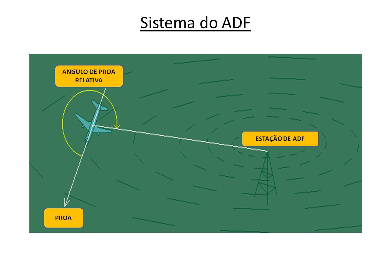 Indicador Simples de ADF