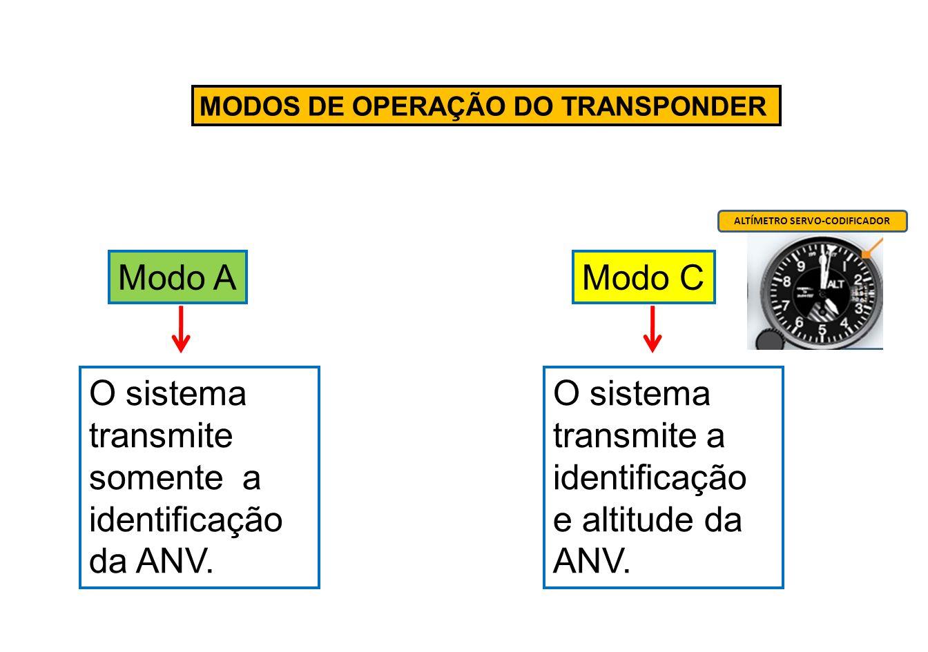 Funcionamento do ATC