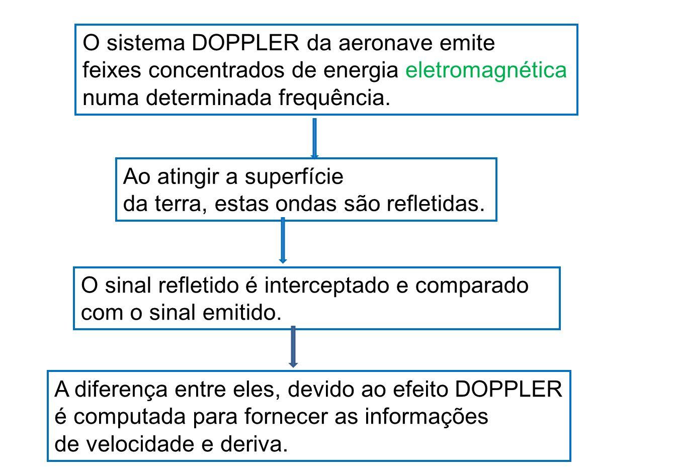 EFEITO DOPPLER O Efeito Doppler é uma característica observada nas ondas quando emitidas ou refletidas por um objeto que está em movimento com relação ao observador.