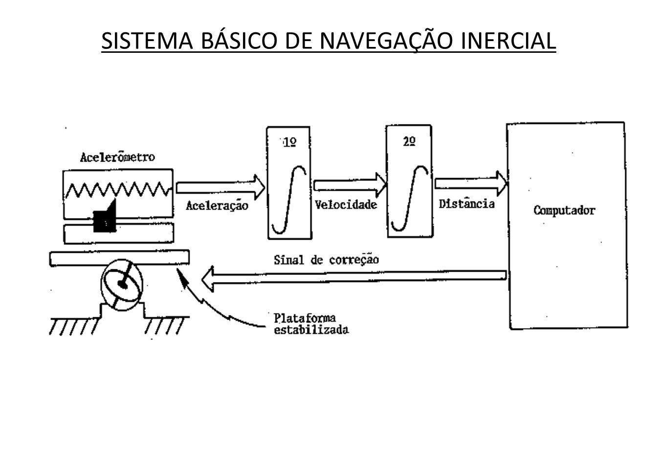 Um sistema de navegação inercial é de relativa complexidade e contém quatro componentes básicos, a saber: