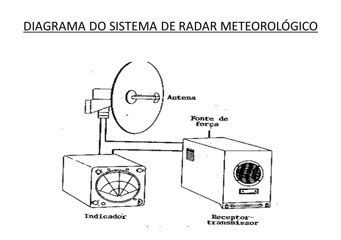 O radar meteorológico aumenta a segurança do vôo, pois permite ao piloto detectar tempestades na sua rota e, consequentemente, contorná-las.