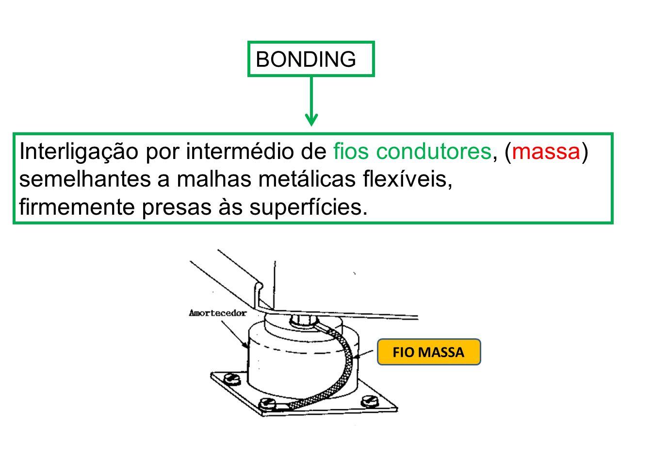 Blindagem O objetivo básico da blindagem é conter eletricamente o ruído causado pela radiofrequência.