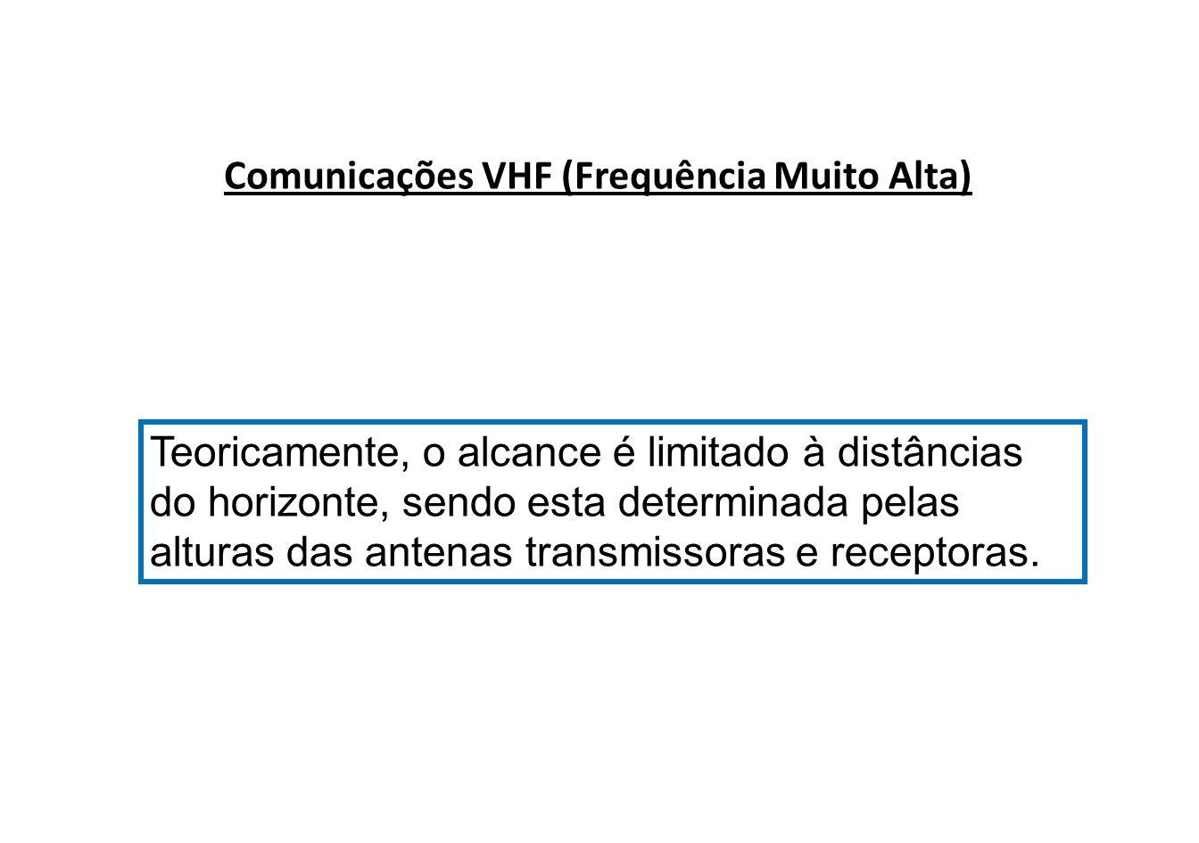 Diagrama do sistema VHF ANTENA VHF FONTE DE FORÇA TRANSMISSOR VHF MICROFONE AUTO FALANTE FONE