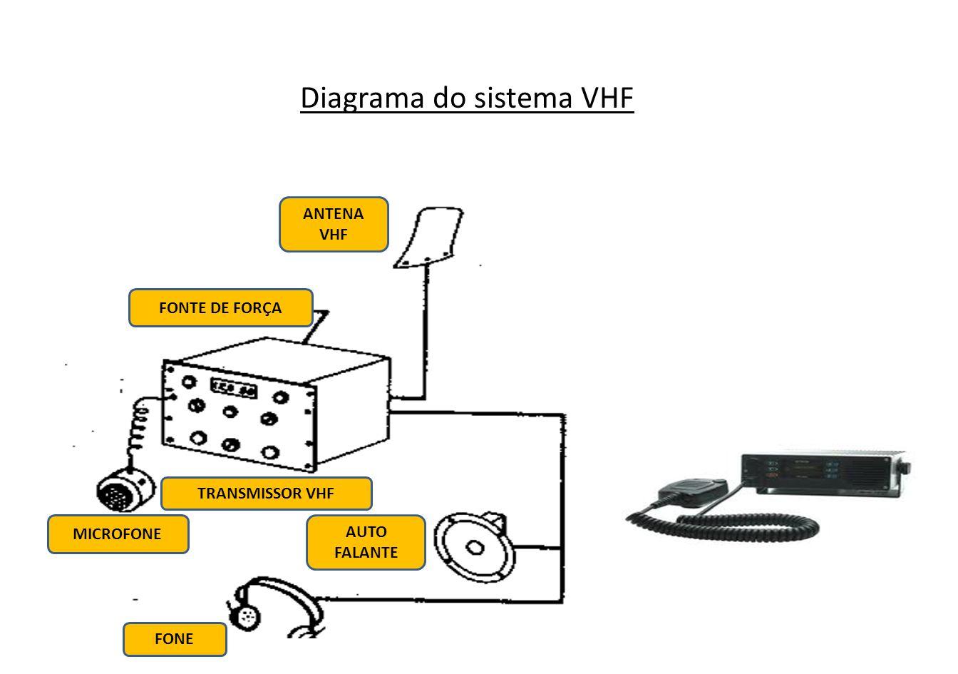 Comunicações VHF (Frequência Muito Alta ) Operam na faixa de freqüência entre 108,0 MHz e 135,95 MHz.