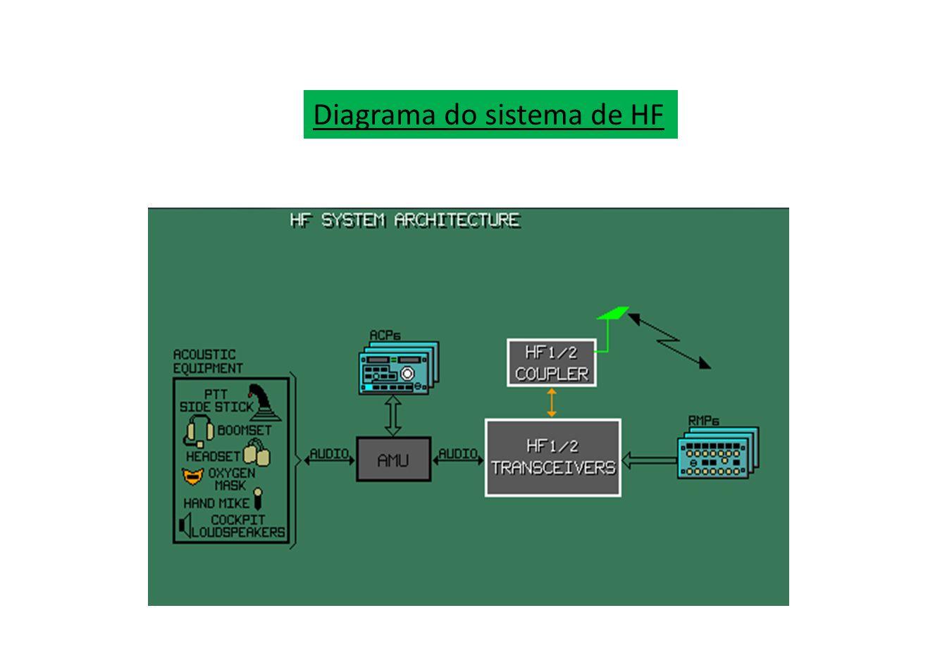 EQUIPAMENTOS DE NAVEGAÇÃO DE BORDO Esses sistemas incluem: Navegação VHF (VOR) Pouso por instrumentos (ILS) Detecção da distância (DME) Detecção automática das estações (ADF) DOPPLER e Navegação Inercial (INS).