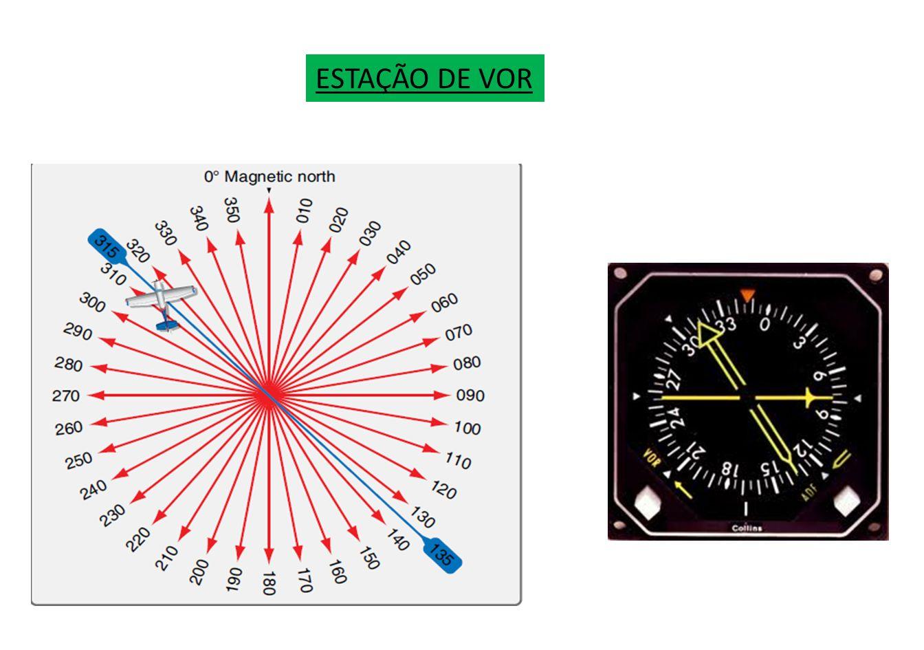 A informação para navegação é apresentada visualmente num instrumento do painel.