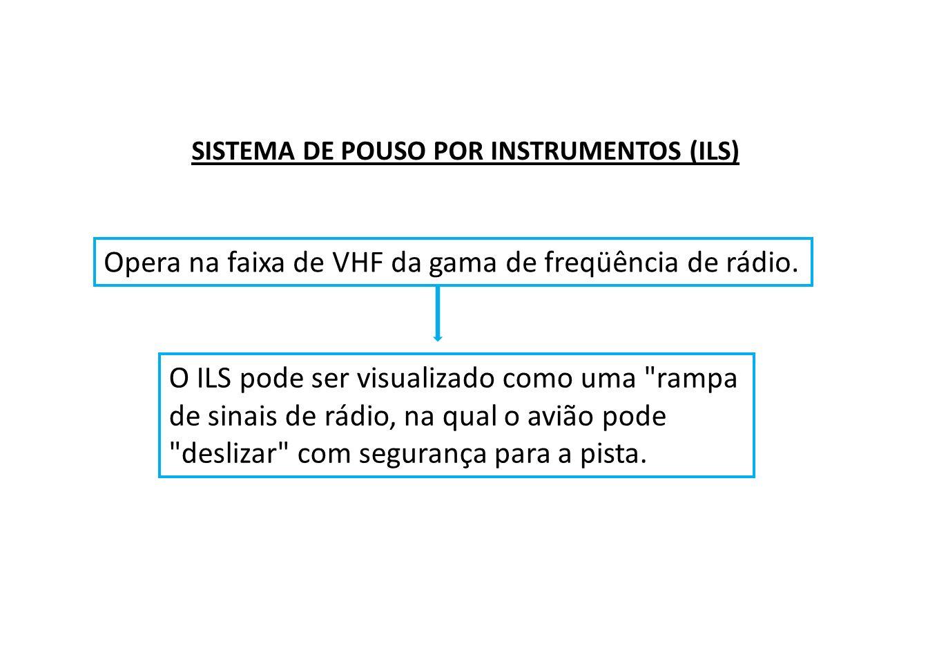 Sistema de VHFSistema de UHF Orientação horizontal Orientação vertical ILS LOCALIZER GLIDESLOPE