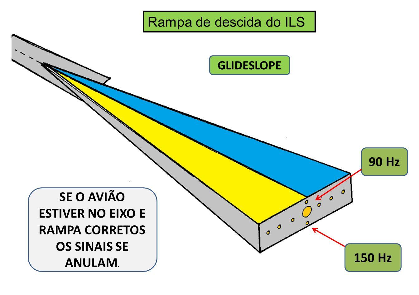 Rampa de descida do ILS 90 Hz 150 Hz SE O AVIÃO ESTIVER NO EIXO E RAMPA CORRETOS OS SINAIS SE ANULAM. GLIDESLOPE