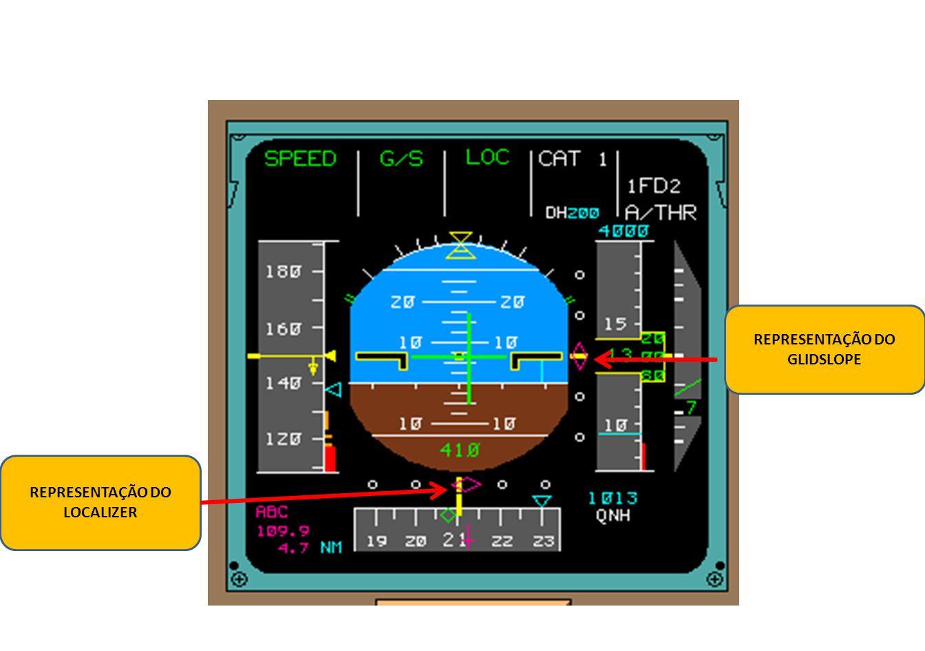 Diagrama dos componentes do ILS.