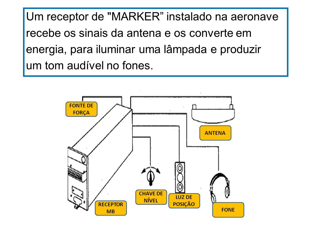 75 MHz 400 Hz 1300 Hz 3000 Hz OUTER MARKER MIDDLE MARKER INNER MARKER 7,2 Km 1 Km 300 m