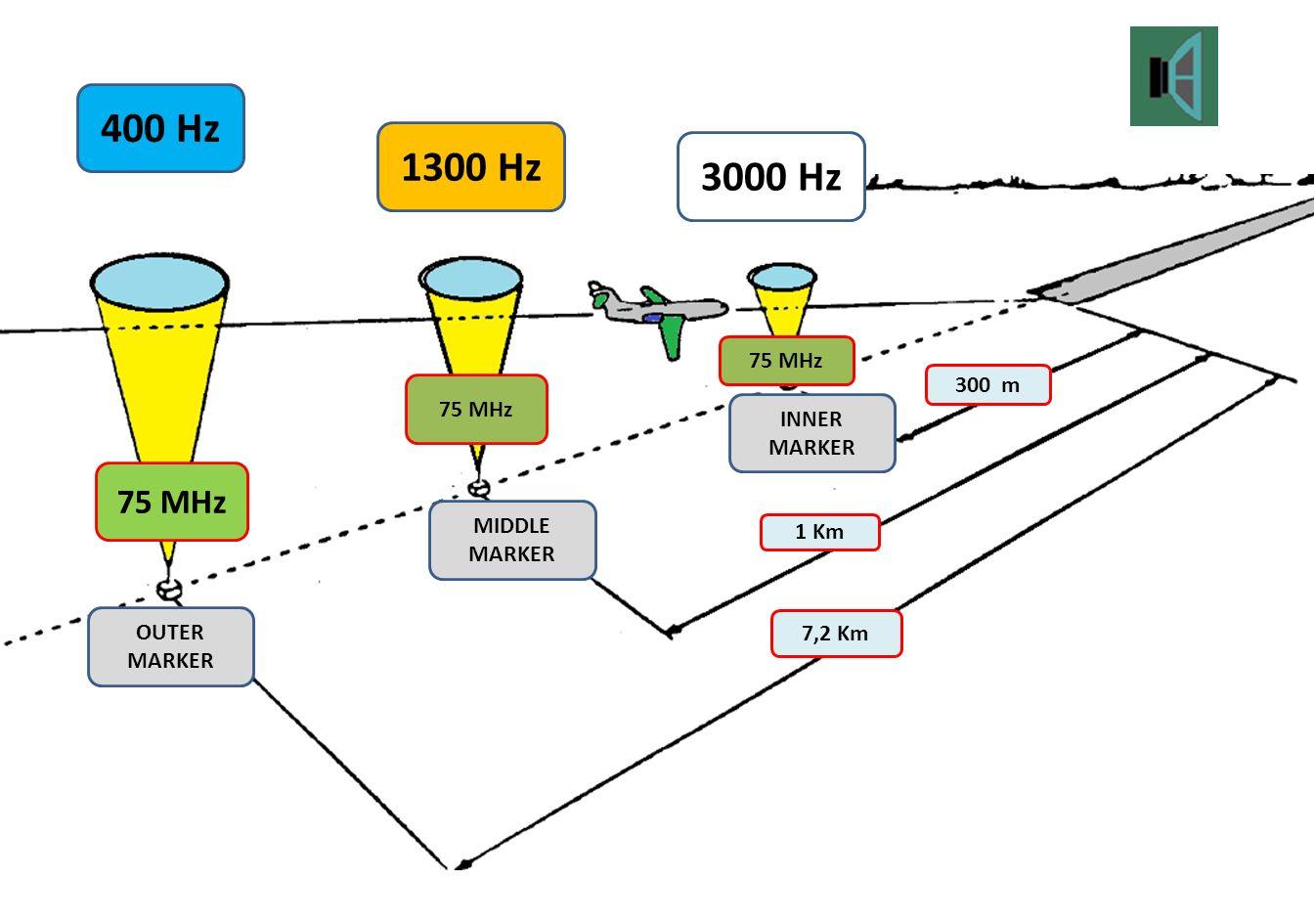 Marcador Externo (OM, Outer marker) Fica localizado a aproximadamente 7.200 m (3.9 NM) da pista.