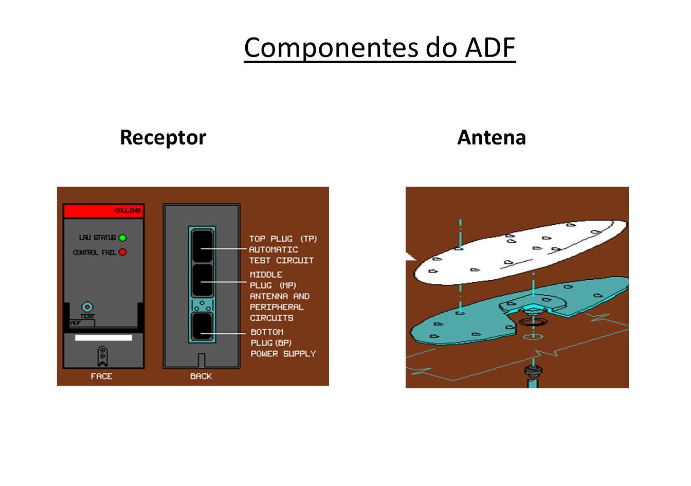 Antena Direcional – Loop Antena Não-direcional - Sense