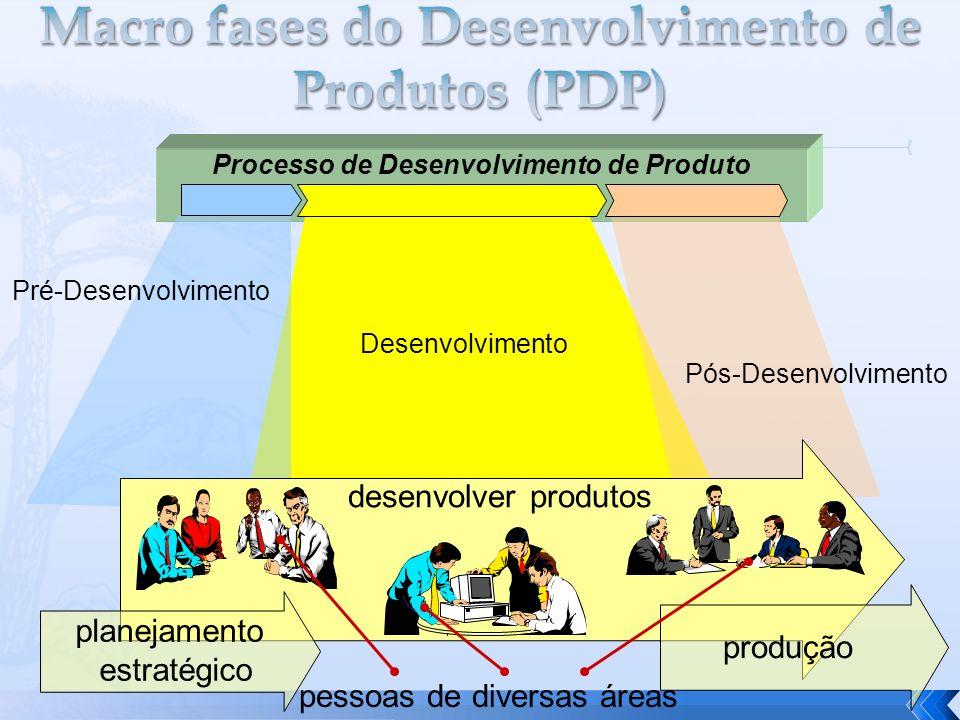 Processo de Desenvolvimento de Produto desenvolver produtos produção planejamento estratégico pessoas de diversas áreas Desenvolvimento Pré-Desenvolvi