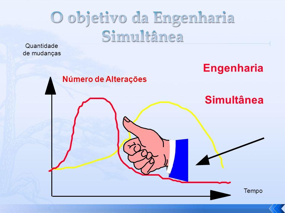 Número de Alterações Engenharia Simultânea Quantidade de mudanças Tempo