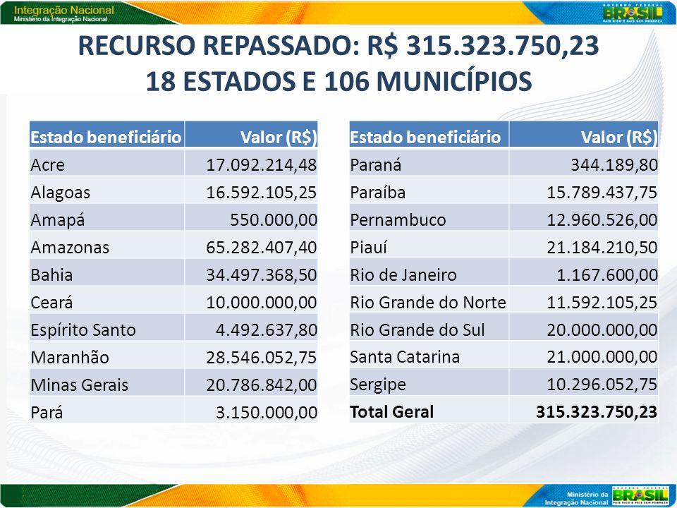 RECURSO REPASSADO: R$ 315.323.750,23 18 ESTADOS E 106 MUNICÍPIOS Estado beneficiárioValor (R$) Acre17.092.214,48 Alagoas16.592.105,25 Amapá550.000,00