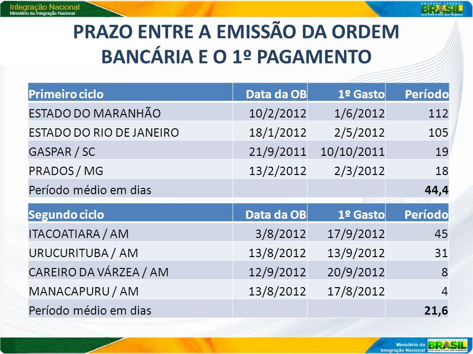 PRAZO ENTRE A EMISSÃO DA ORDEM BANCÁRIA E O 1º PAGAMENTO Primeiro cicloData da OB1º GastoPeríodo ESTADO DO MARANHÃO10/2/20121/6/2012112 ESTADO DO RIO