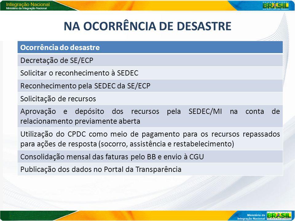 NA OCORRÊNCIA DE DESASTRE Ocorrência do desastre Decretação de SE/ECP Solicitar o reconhecimento à SEDEC Reconhecimento pela SEDEC da SE/ECP Solicitaç