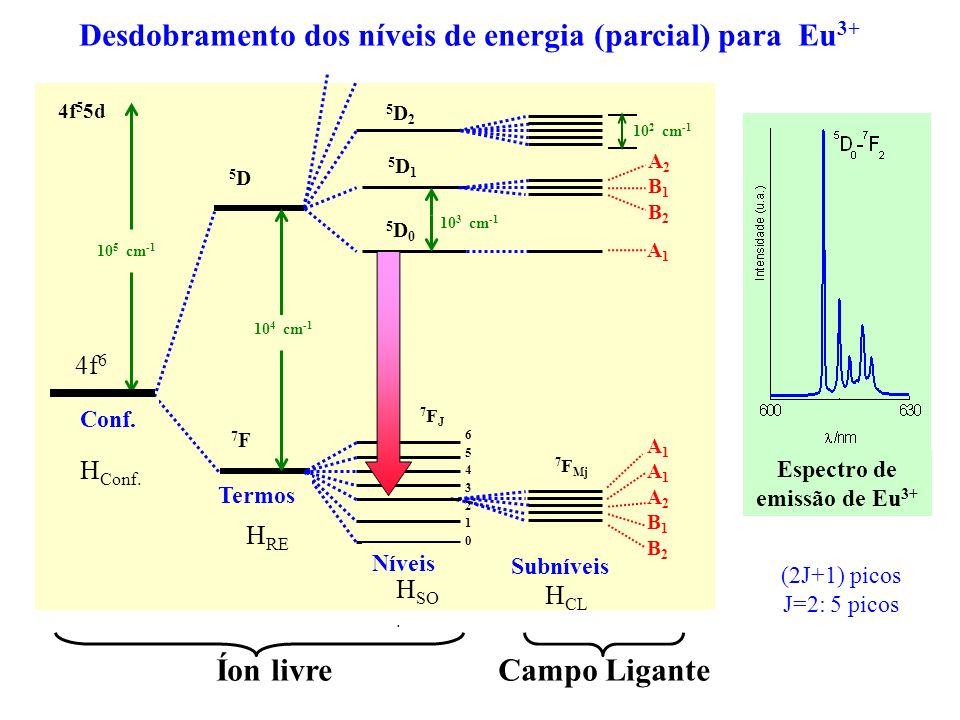 Desdobramento dos níveis de energia (parcial) para Eu 3+ 4f 5 5d 7FJ7FJ 5D05D0 5D15D1 5D25D2 4f 6 65432106543210 10 5 cm -1 10 3 cm -1 7F7F 10 4 cm -1