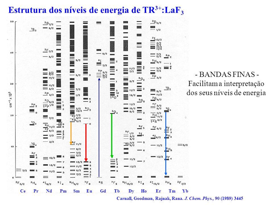 Espectros de emissão do íon Eu 3+ Centro de inversão (i) Sem centro de inversão NaLuO 2 :Eu 3+ NaGdO 2 :Eu 3+ 5 D 0 7 F 2 de baixa intensidade 5 D 0 7 F 2 Alta intensidade Lu, Eu Na O Gd, Eu Na O