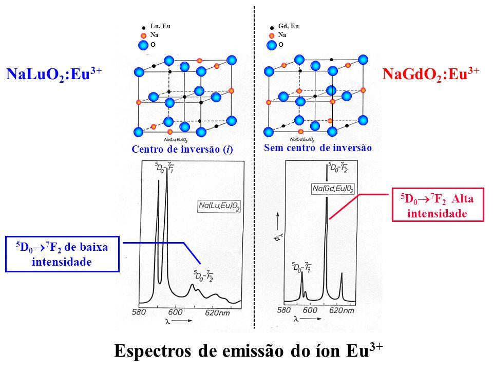 Espectros de emissão do íon Eu 3+ Centro de inversão (i) Sem centro de inversão NaLuO 2 :Eu 3+ NaGdO 2 :Eu 3+ 5 D 0 7 F 2 de baixa intensidade 5 D 0 7