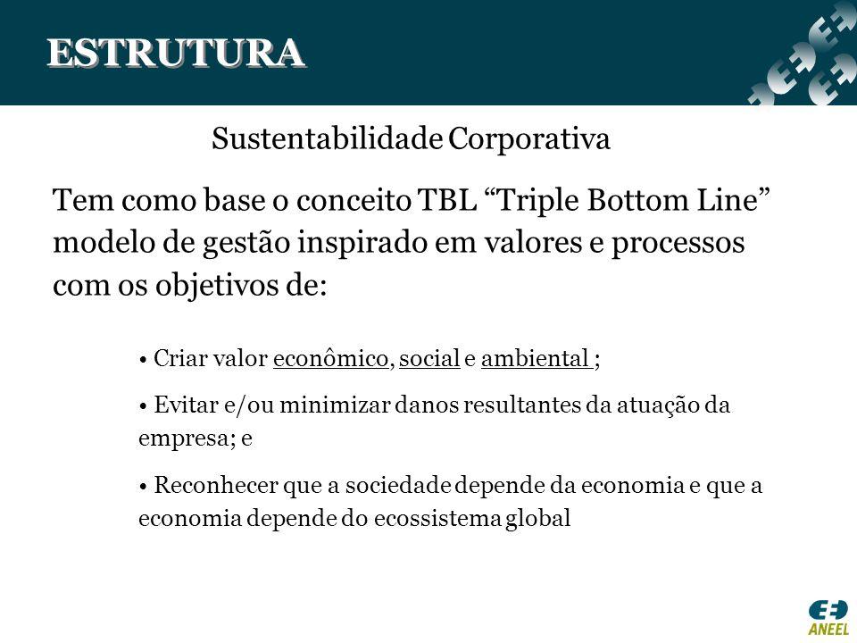 ESTRUTURA Sustentabilidade Corporativa Tem como base o conceito TBL Triple Bottom Line modelo de gestão inspirado em valores e processos com os objeti